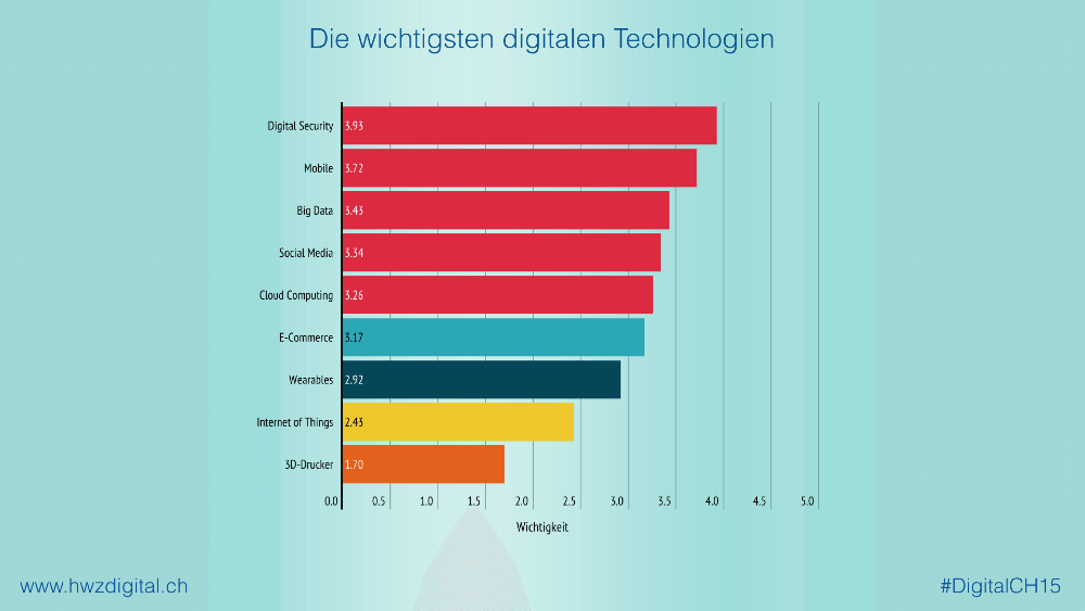 "HWZ-Studie ""Digital Switzerland"": Die wichtigsten digitalen Technologien (Quelle: hwzdigital.ch)"